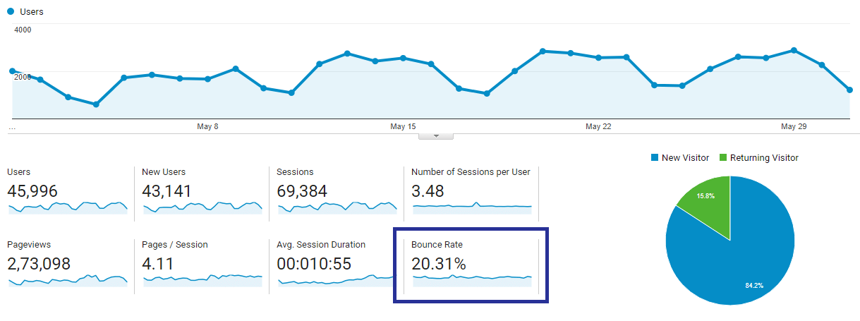 Lower bounce rate of website