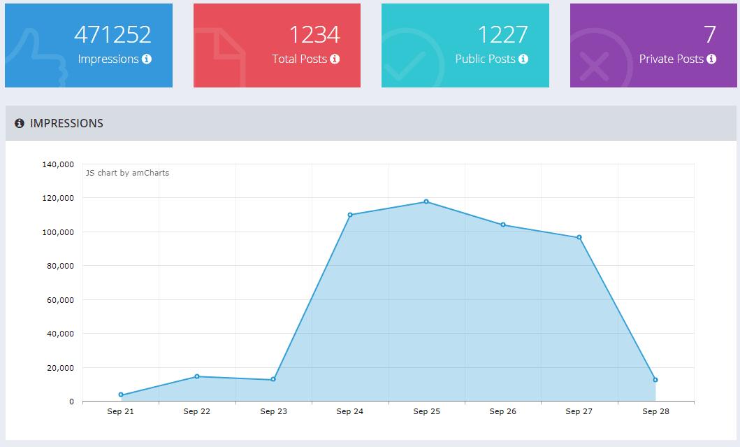 Taggbox Analytics tool
