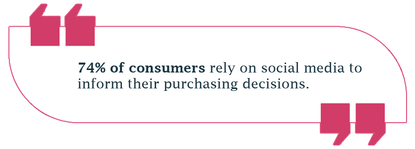 74% of consumers rely on social media to inform their purchasing decisions.
