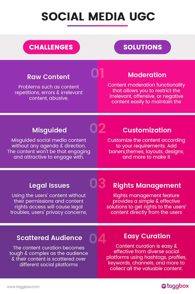 social media digital signage - UGC challenges and solutions