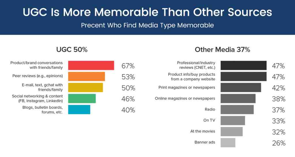 UGC vs Brand Content Stats
