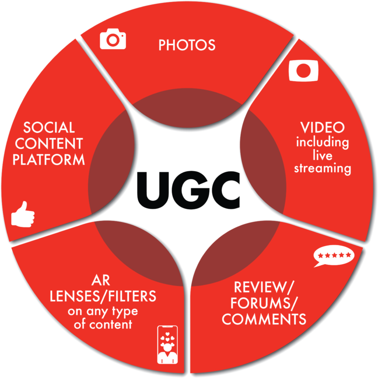 best user generated content type