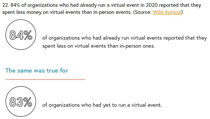 virtual conference ROI