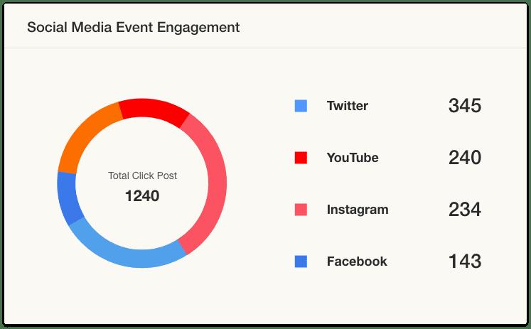 Social Wall Analytics