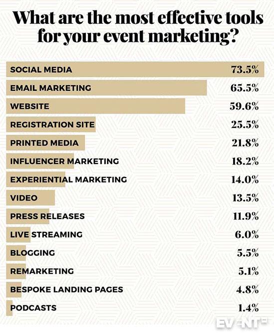 Event Marketing Tools List