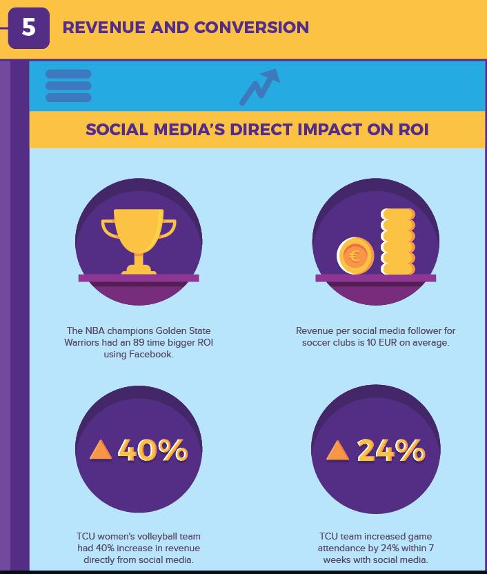 Social Media Sports Stats