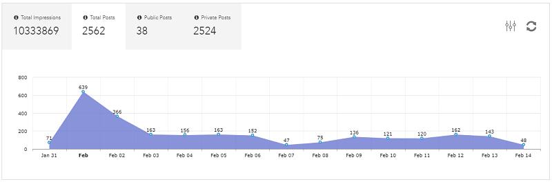 Total posts